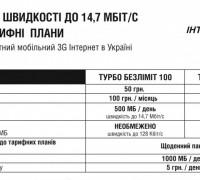 Турбо безлимит 100 и 200 — тарифный план Интертелекома