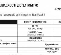 Супер безлимит 100 и 150 — тарифный план Интертелекома